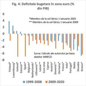 Politici macroecnomice