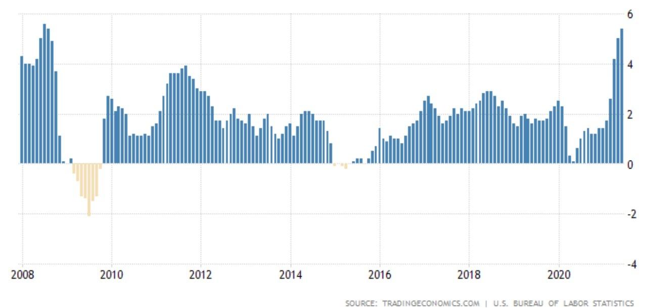 Inflația din America