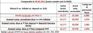 randamentele fondurilor de pensii private