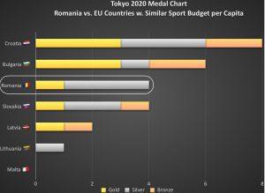 Rezultate România