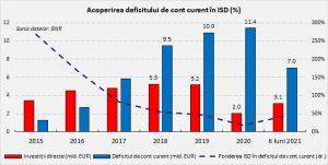 Acoperirea deficitului de curent în ISD (%)