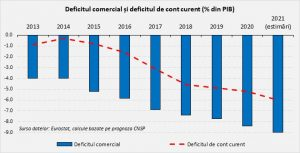 Deficitul comercial și deficitul de cont curent (% din PIB)
