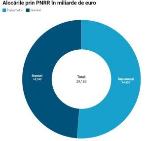 Lista reformelor asumate de România prin PNRR