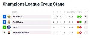Real Madrid învinsă de Sheriff Tiraspol