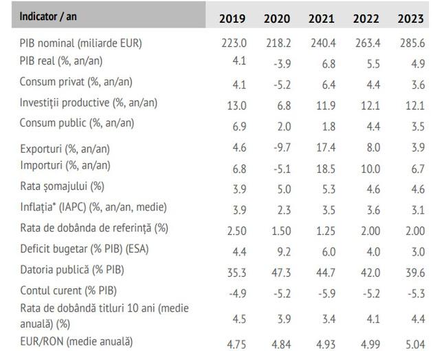Creșterea economică România 2021