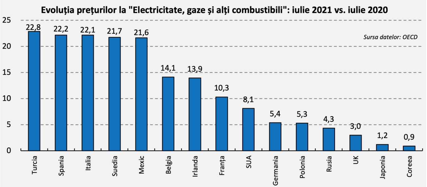 Prețurile energiei