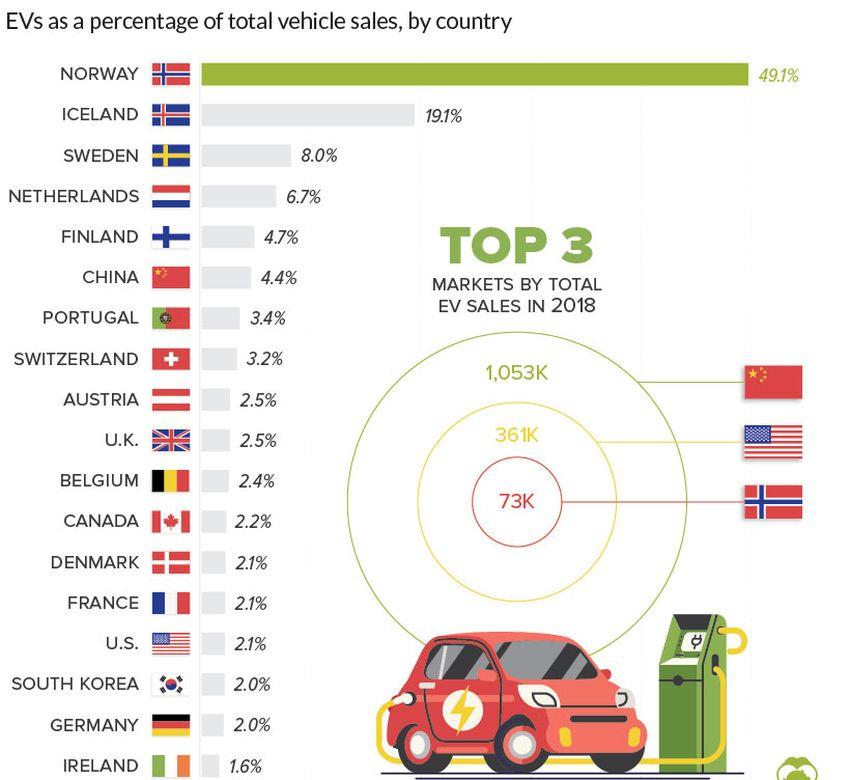 Vănzări mașini electrice