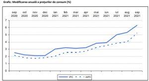 rata inflației septembrie 2021